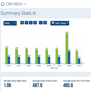 CBDReVu Stats